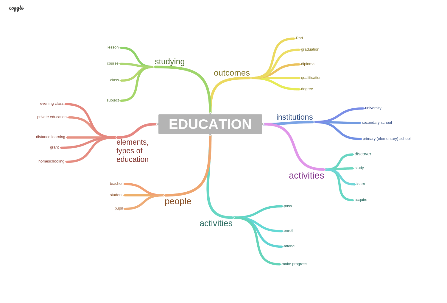 vocabulary for different topics